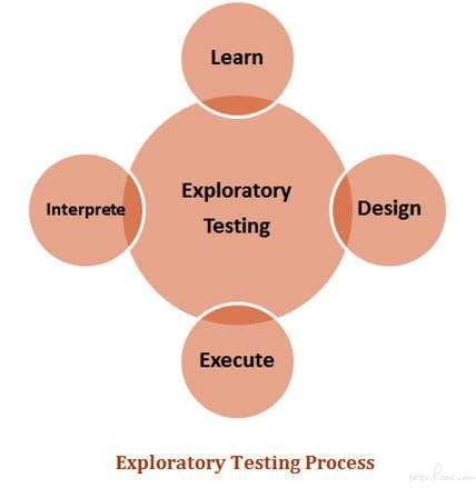 什么是探索性测试?