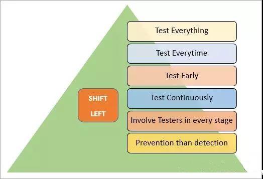 向左转移测试需要团队的努力
